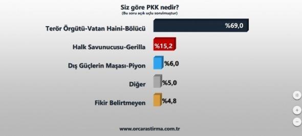 Doğu ve Güneydoğu halkı 'PKK terör örgütü' dedi