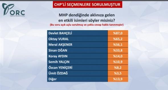 CHP Kurultayı'nın ardından ilginç anket sonuçları!