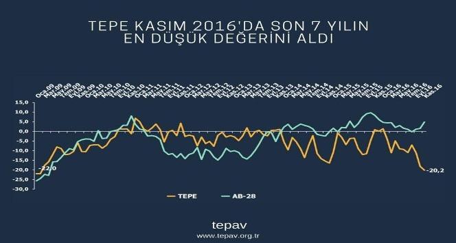 TEPAV Perakende Güven Endeksini açıkladı