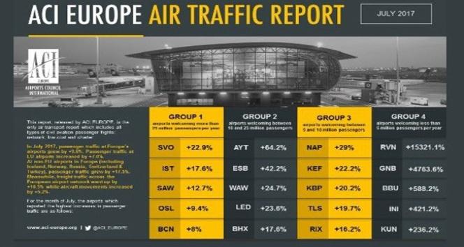Atatürk Havalimanı, Temmuz ayında Avrupa ikincisi oldu