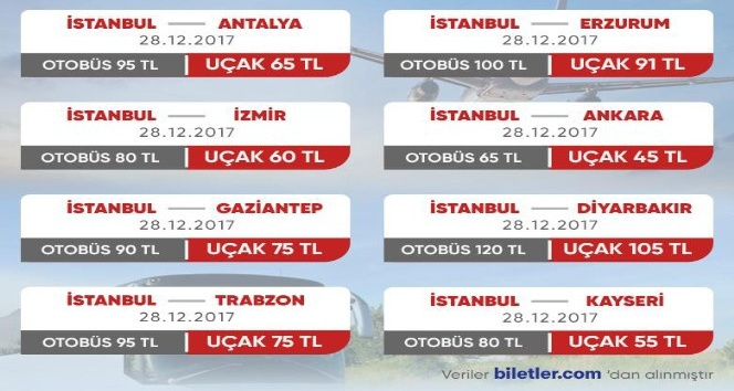 Akaryakıt zamlarından etkilenen otobüs bileti fiyatları, uçağa olan talebi arttırdı