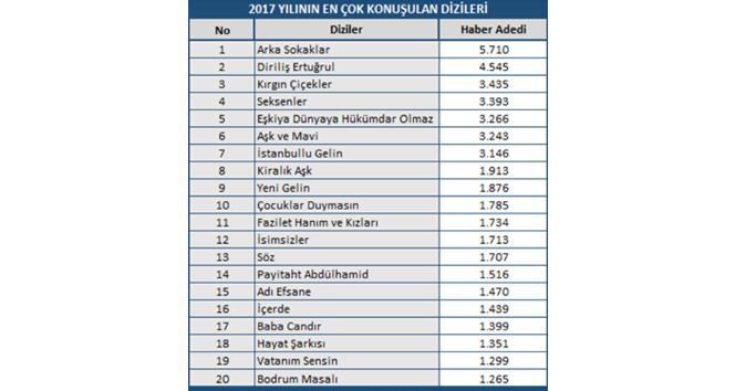 MTM, 2017 yılının en popüler dizileri açıkladı
