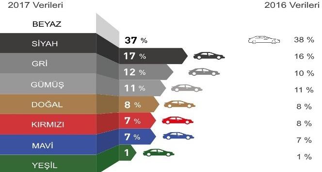 Dünyada otomobillerde en çoktercih edilen renk beyaz oldu