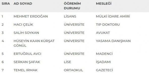 MHP'de milletvekili aday listesi açıklandı