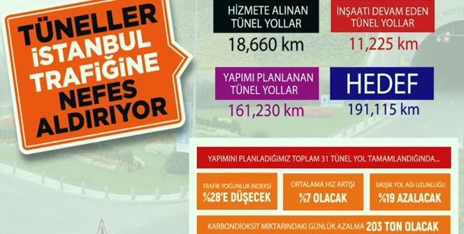 İstanbul'un müzminleşmiş trafik sorununa çözümün 24 yıllık hikayesi