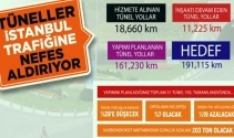 İstanbulun müzminleşmiş trafik sorununa çözümün 24 yıllık hikayesi