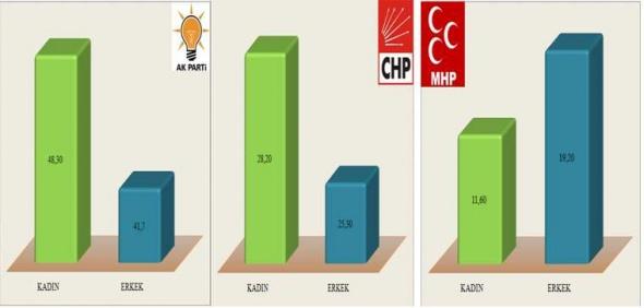Seçime 13 gün partilerin oy oranları