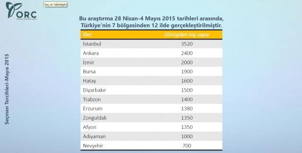 İşte şehir şehir 7 Haziran 2015 seçim anketi sonuçları