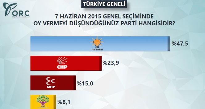 Son seçim anketinde HDP barajı geçemedibaraj,Hdp,seçim anketi