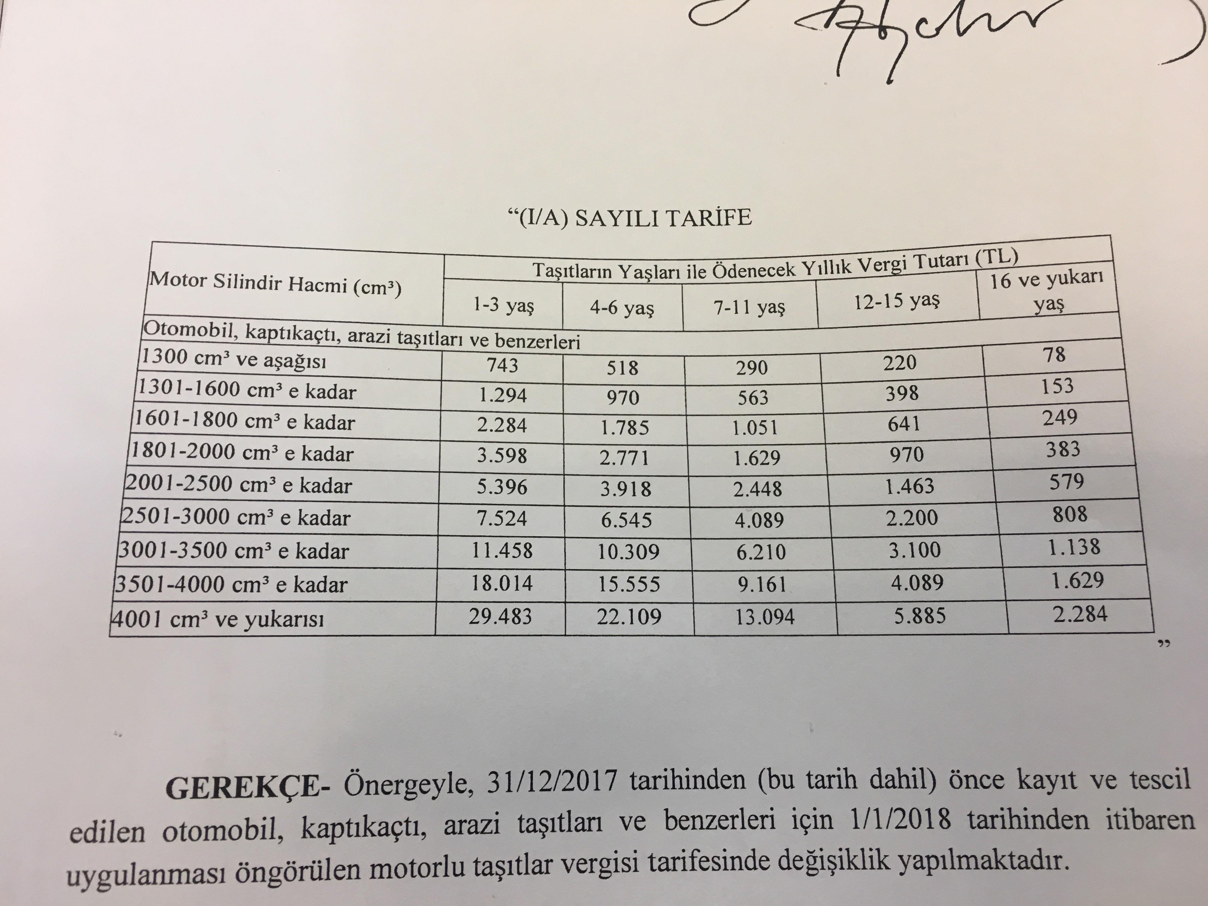 18017 Tarife Mtv 2020 Vasıta Vergisi Ne Kadar? Mtv 2020 Hesaplama